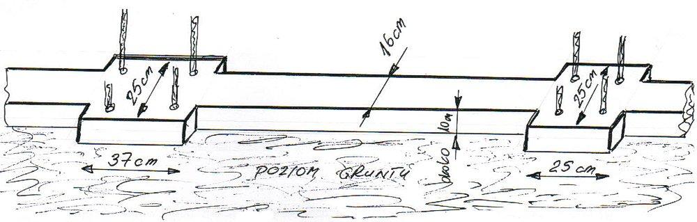 fundament ogrodzenia - przykład 1