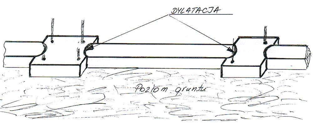 fundament ogrodzenia - przykład 2